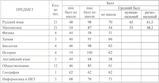 средний бал перевод на английский