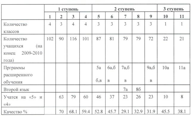 Публичный доклад моу сош №24 за 2010 2011